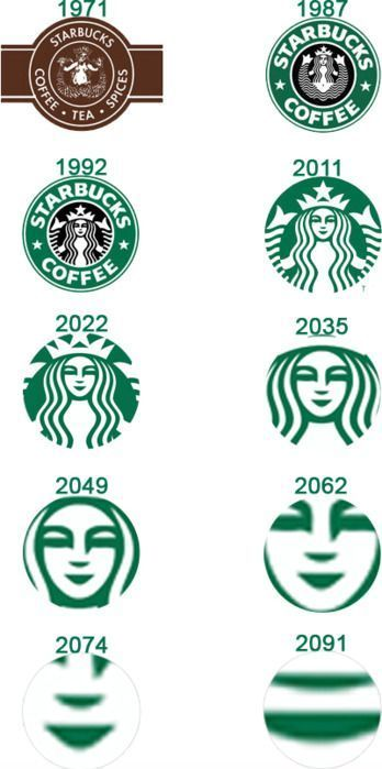 The-evolution-of-coffee