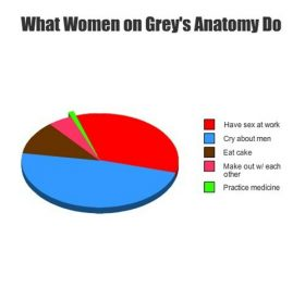 What women do on Grey's Anatomy